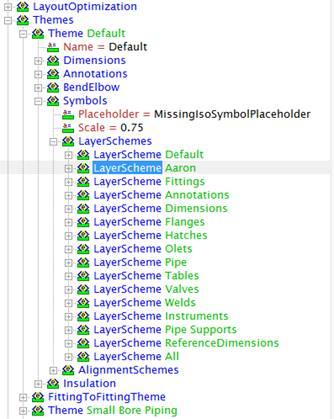 Custom Layer Scheme